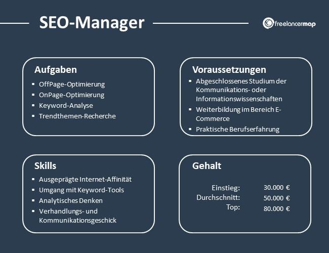 SEO-Manager-Aufgaben-Skills-Voraussetzungen-Gehalt