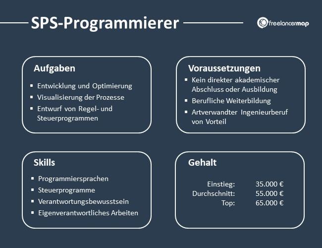 SPS-Programmierer-Aufgaben-Skills-Voraussetzungen-Gehalt