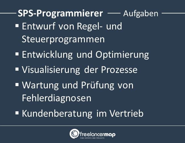 SPS-Programmierer-Aufgaben
