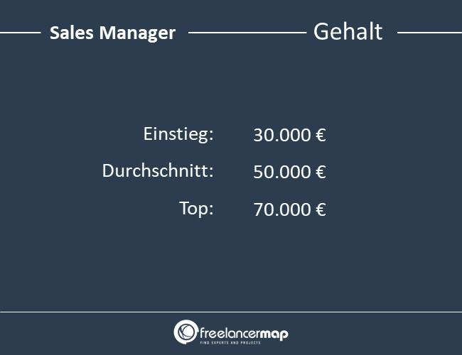 Sales-Manager-Skills