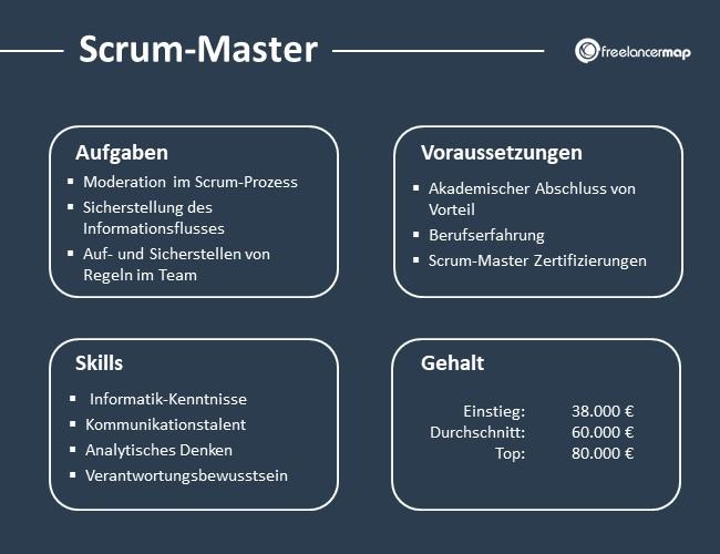 Scrum-Master-Aufgaben-Skills-Voraussetzungen-Gehalt