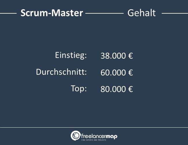Scrum-Master-Gehalt