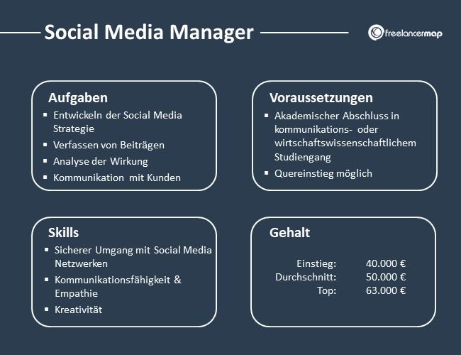 Social-Media-Manager-Aufgaben-Skills-Voraussetzungen-Gehalt