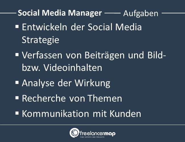 Social-Media-Manager-Aufgaben