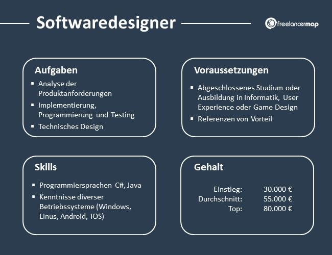 Softwaredesigner-Aufgaben-Skills-Voraussetzungen-Gehalt