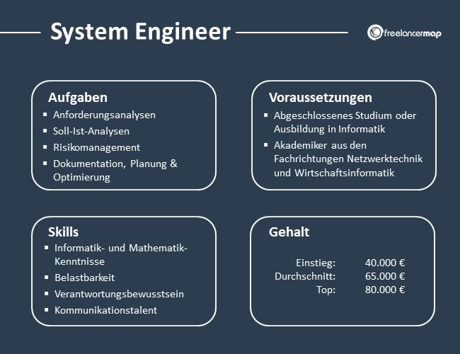 System-Engineer-Aufgaben-Skills-Voraussetzungen-Gehalt