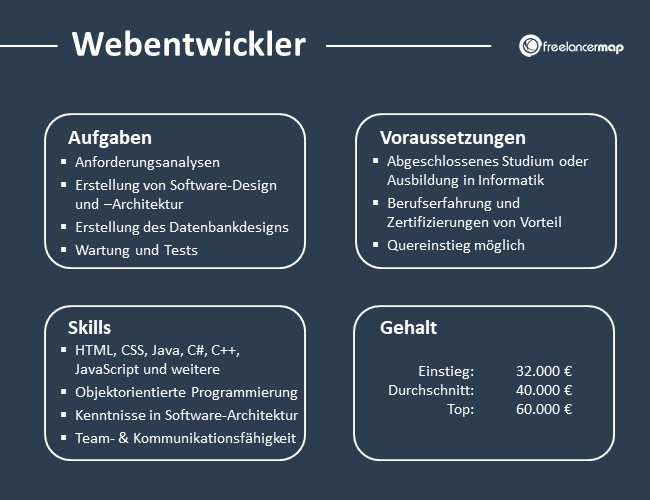 Webentwickler-Aufgaben-Skills-Voraussetzungen-Gehalt