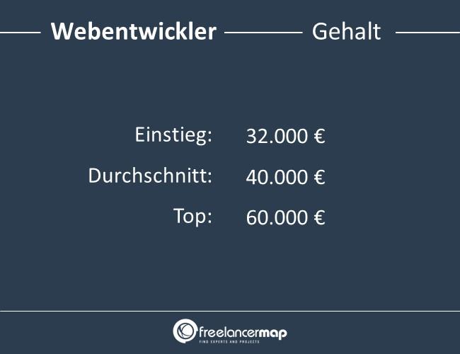Webentwickler-Gehalt