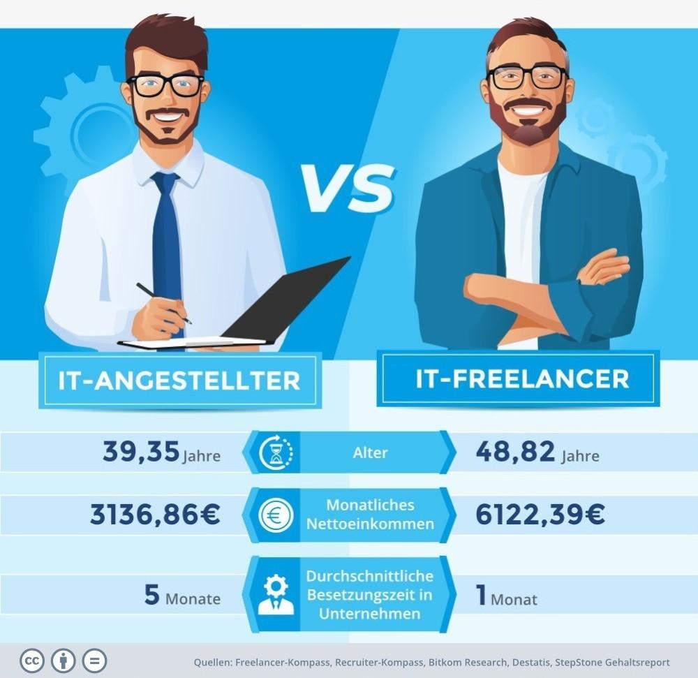 Vergleich-Freelancer-Angestellter-Besetzungszeit