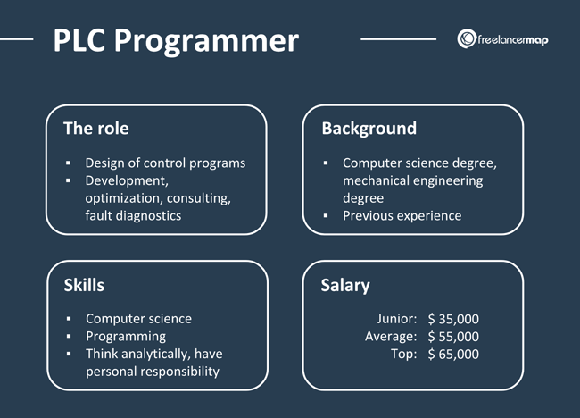 PLC Programmer job description